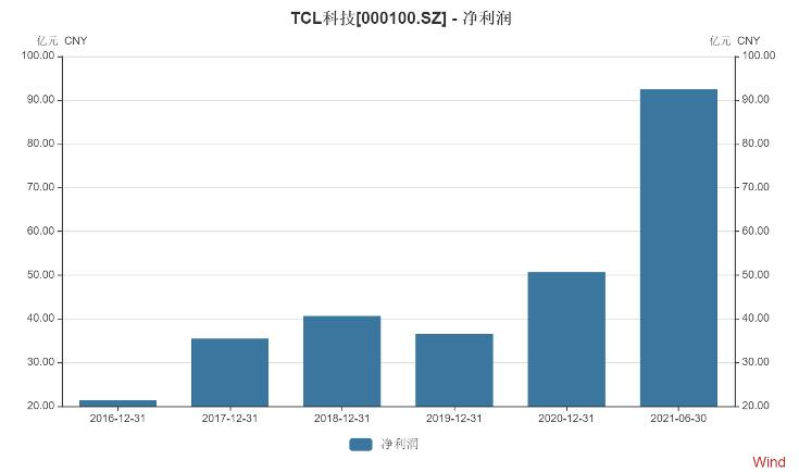 周期之惑?TCL科技业绩大涨,资本市场冷脸相向