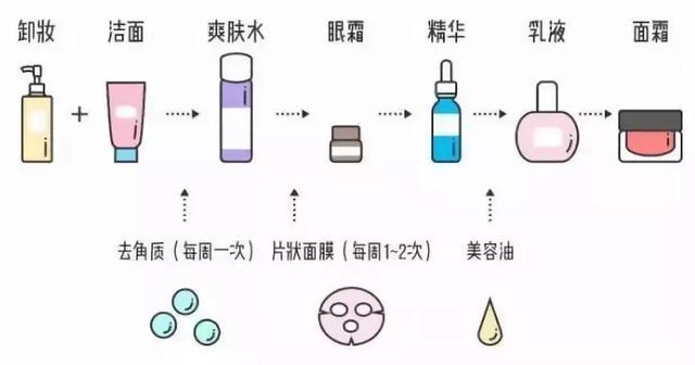 15个日常护肤小知识!实用又简单,皮肤好的人都知道