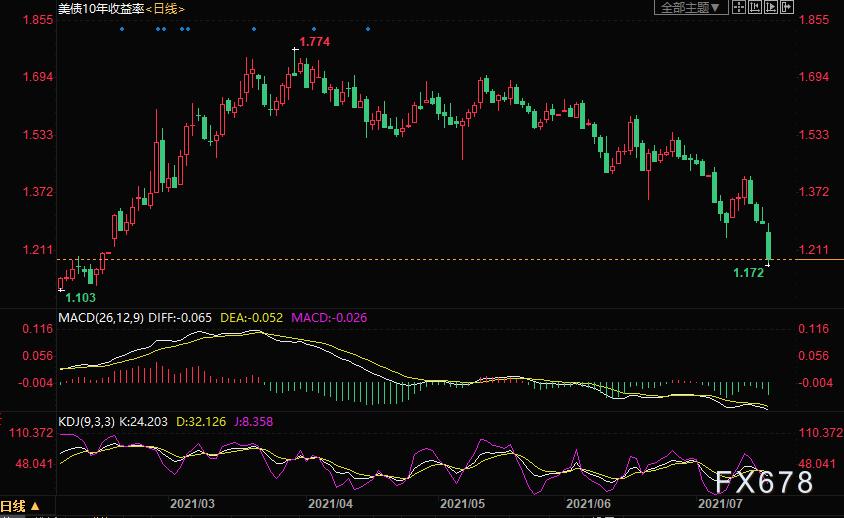 美债大跌,美元反弹,美股重挫,黄金涨价