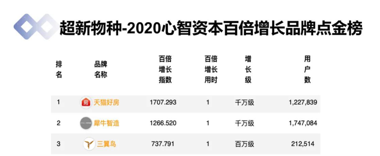 2020超新物种点金榜:天猫好房、犀牛智能、三翼鸟居TOP3
