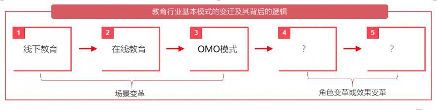 omo是什么意思(教育行业omo模式是什么意思)