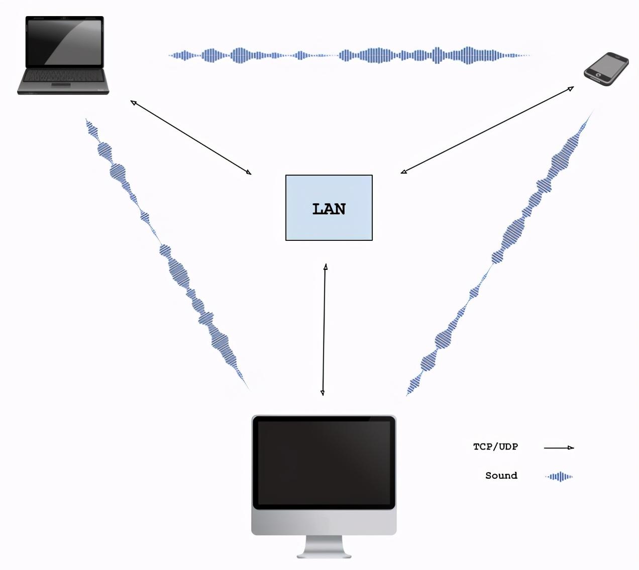 无服务器,点对点,通过声音共享本地文件