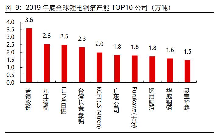 """锂电铜箔行业专题报告:""""极薄化""""发展机遇"""