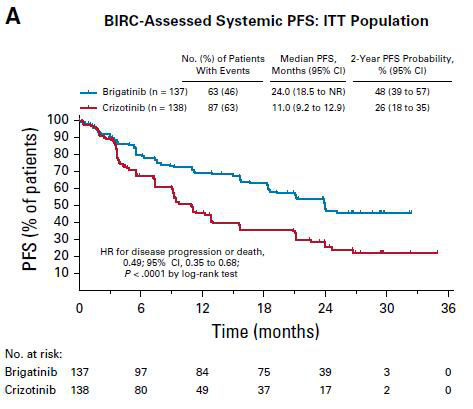 ALTA-1L第二次中期分析:新一代ALK-TKI治疗肺癌的2年PFS数据发布