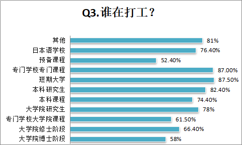 日本自费留学生的资金都从哪来?JASSO大数据有话说
