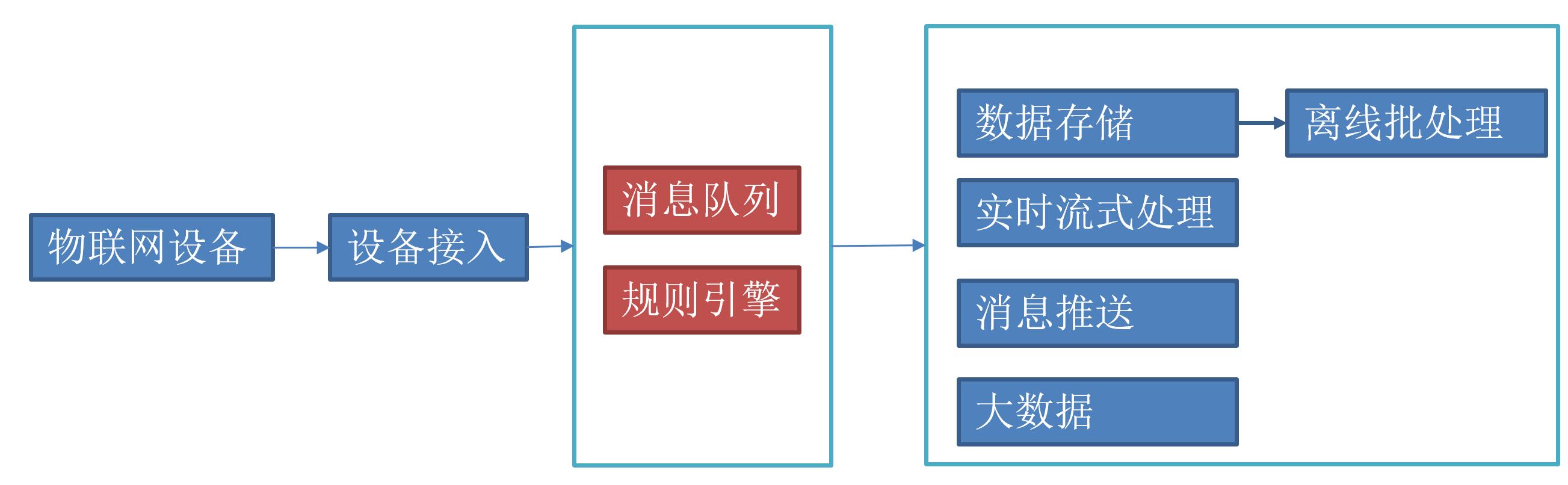 物联网关键技术:规则引擎