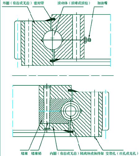转盘轴承的基本构造