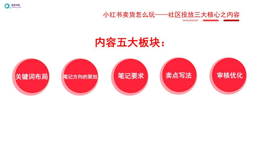 小红书运营推广进阶玩法