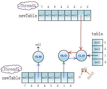 天猫面试官:说说高并发下的HashMap的死循环是怎么形成的!
