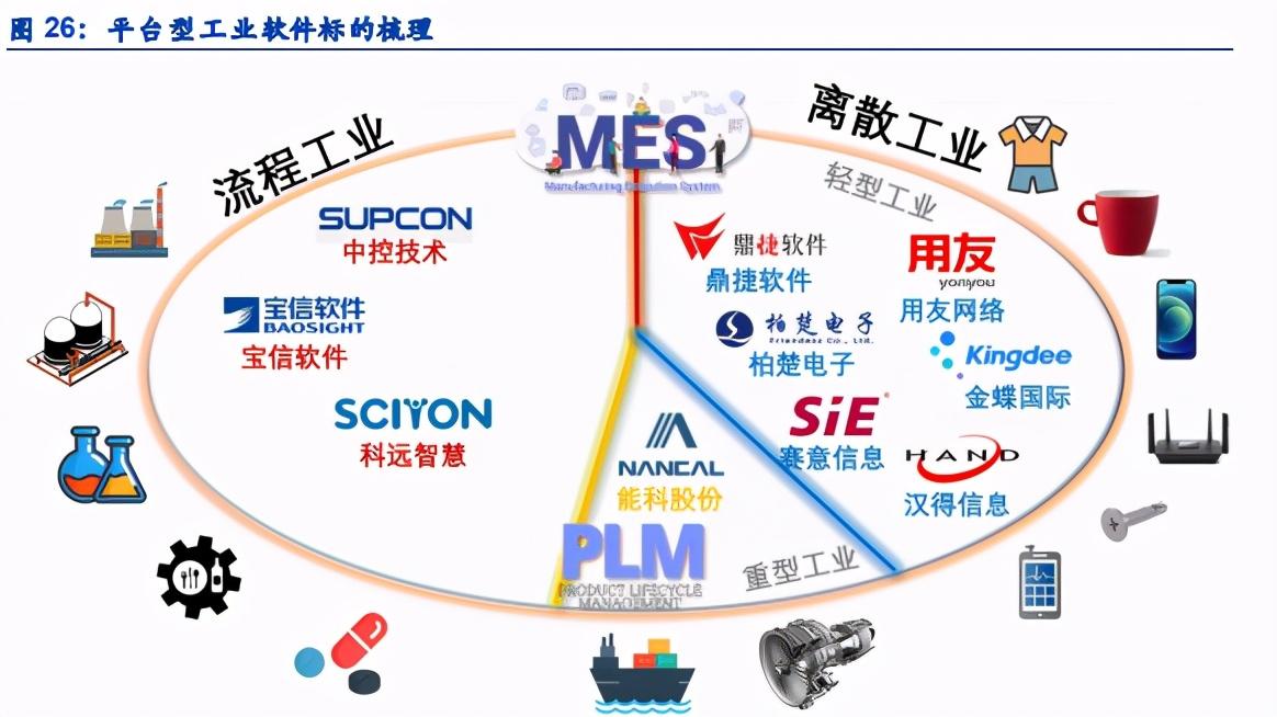 工业软件行业专题报告:工业软件,平台为王
