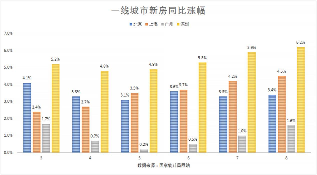 去年放松,今年调控,深圳二手房价一年涨16%,不可能跌回去了