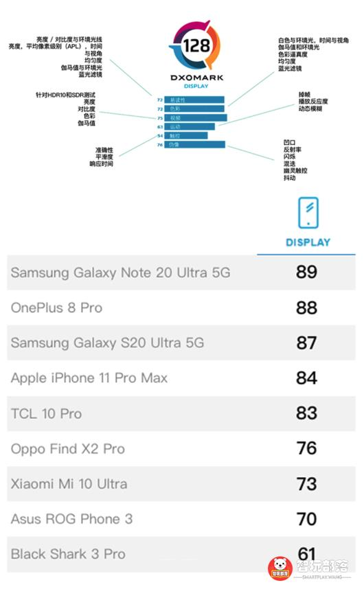 DXOMARK发布手机屏幕测试基准:三星Note20U登榜首