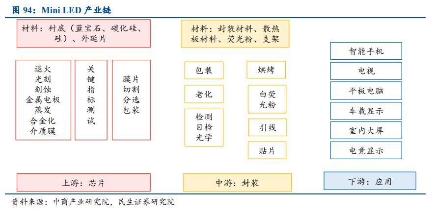 电子行业深度报告:消费电子、半导体、面板、PCB