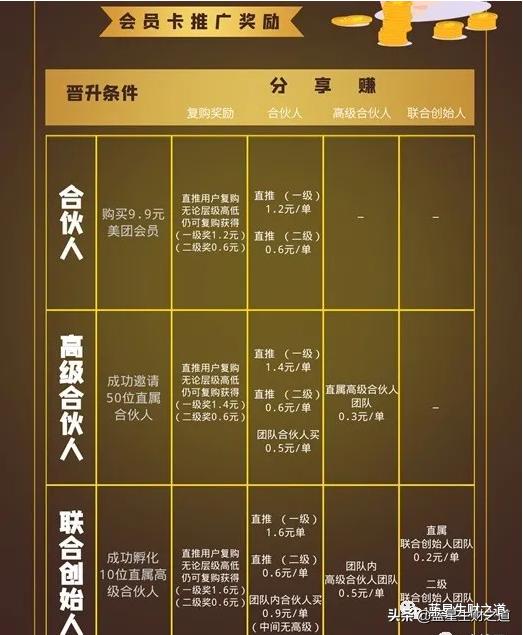 日入10000元的蓝海项目操作揭秘:美团优惠券低价优惠券推广