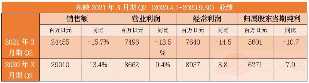 疫情之下的日本四大动画公司业绩:Broccoli实现增长