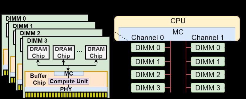 清华软件定义芯片团队提出DIMM间广播技术,国际顶会ISCA 2021收录
