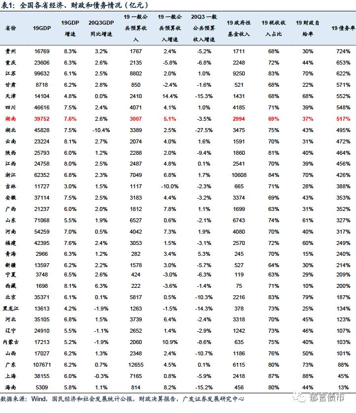 湖南省127家城投平台详尽数据挖掘