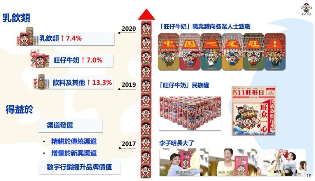 「食品」旺旺中期营收超百亿元 旺仔牛奶同比增长7%