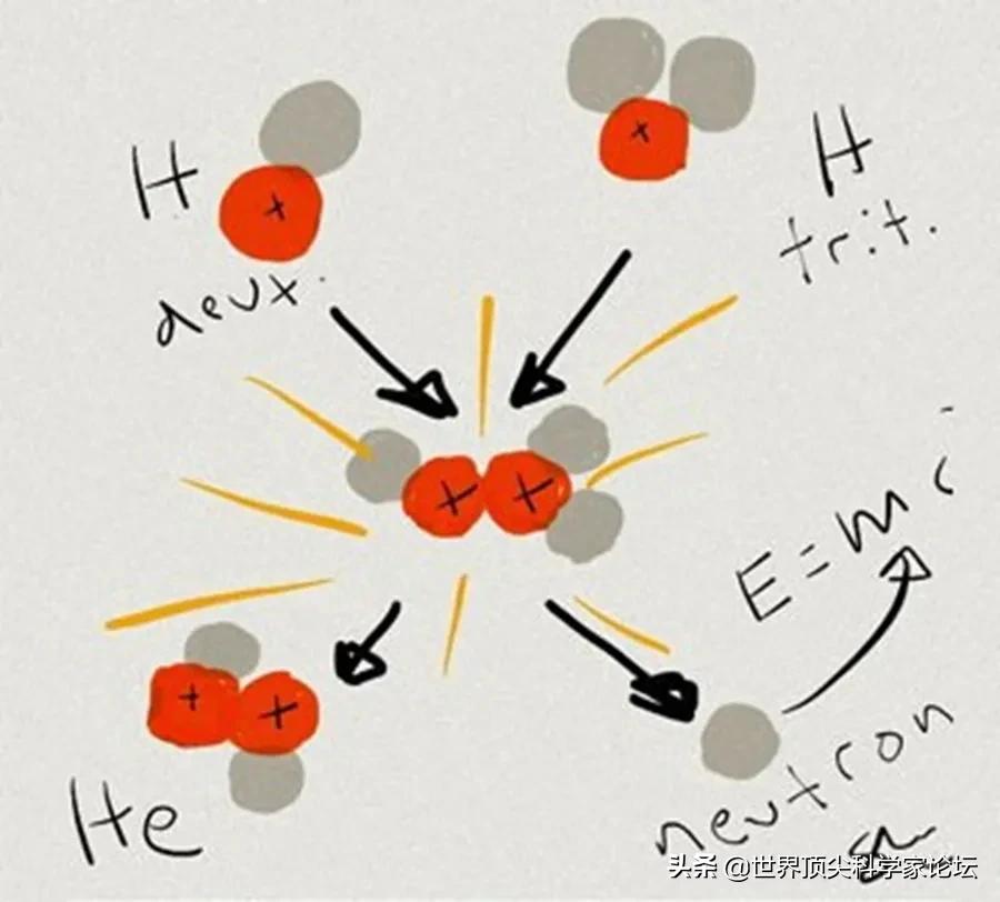 今晚世界顶尖科学家论坛连线科学家,揭秘ITER与核聚变那点事