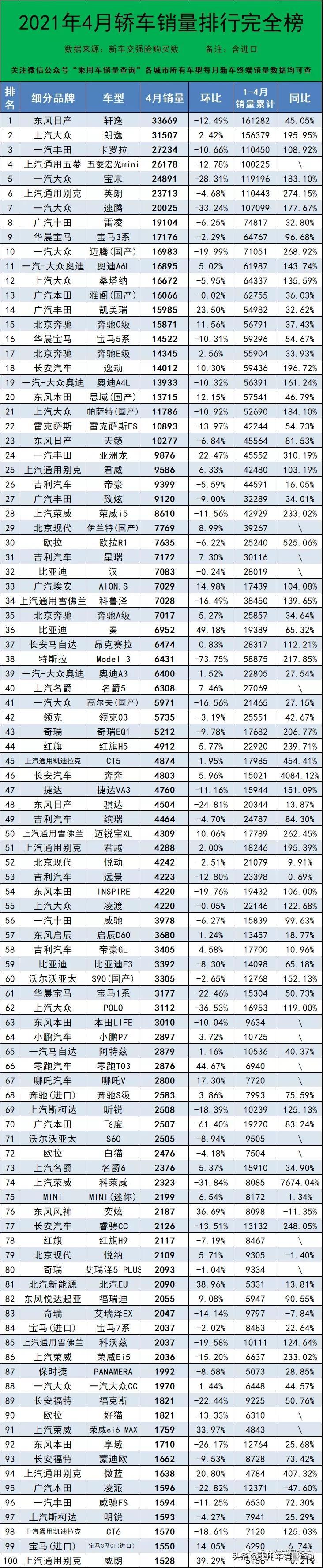 2021年4月汽车终端销量排行榜/总计841个车型(含进口)