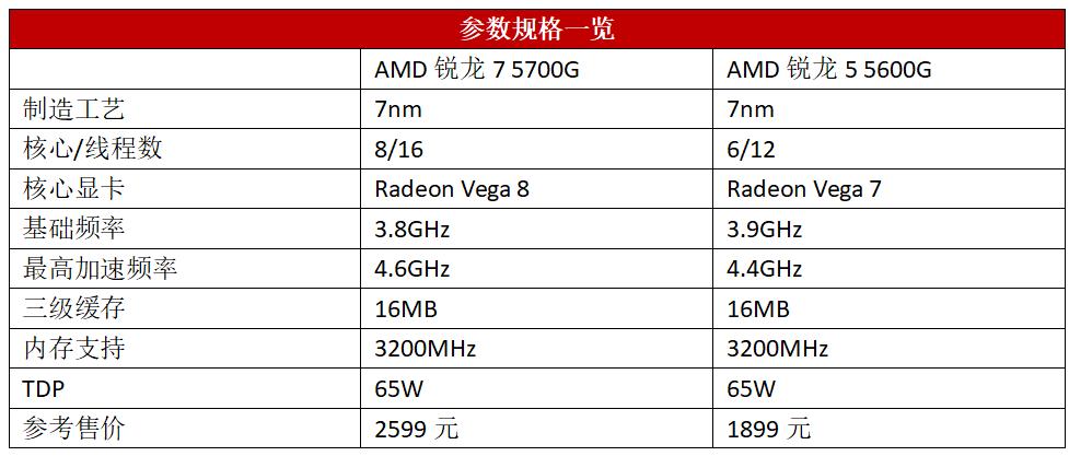新购电脑,选AMD板U套装就对了
