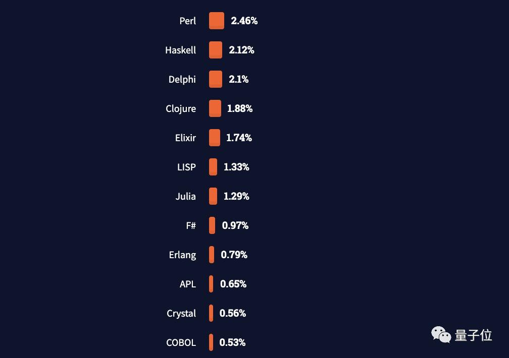 JS最流行Rust最受喜爱Clojure最赚钱,PHP:那我走?