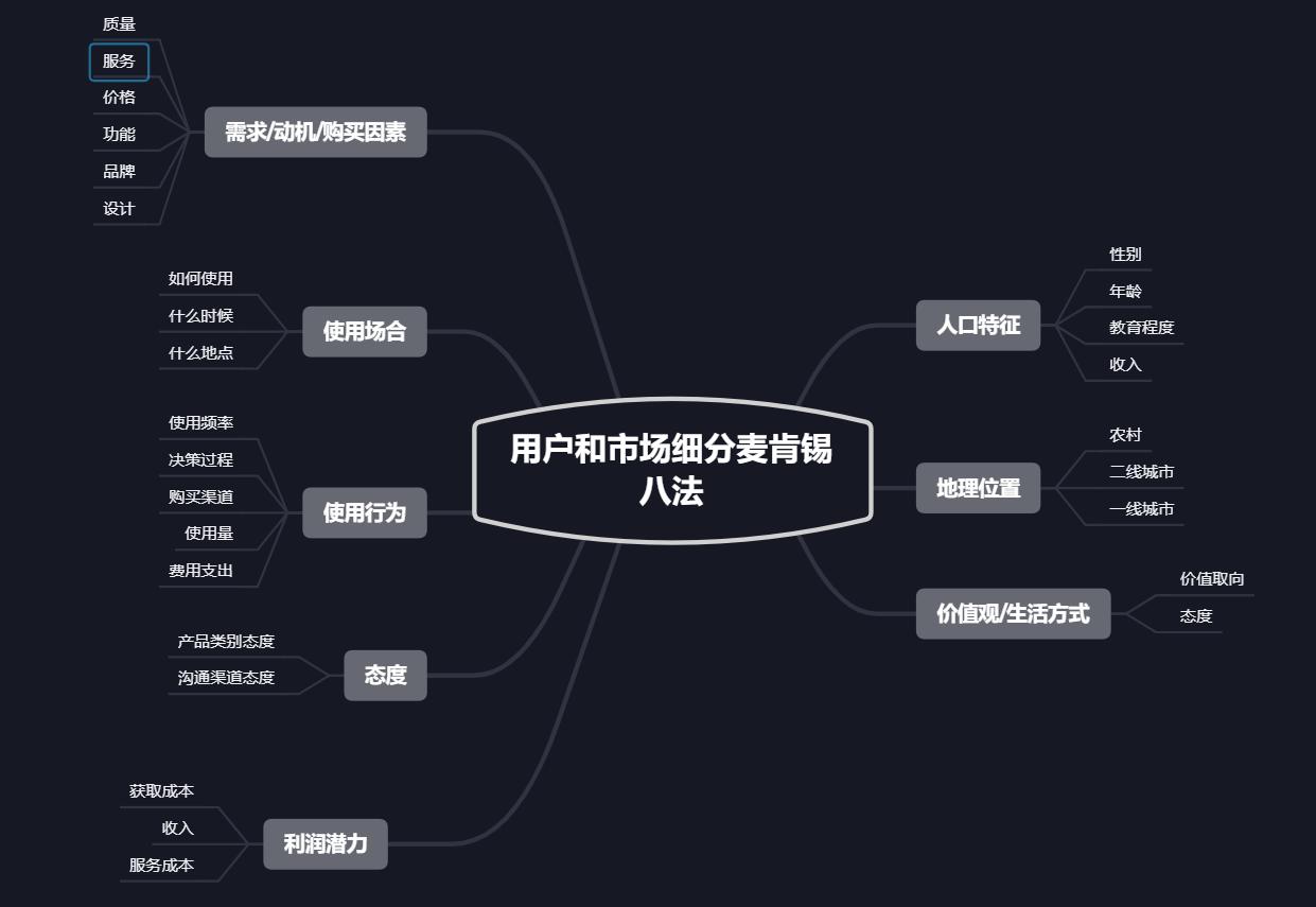 产品设计之用户分析