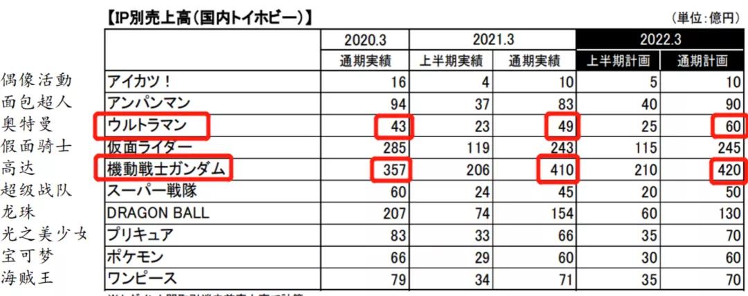 日本六大玩具公司逆风前行的一年