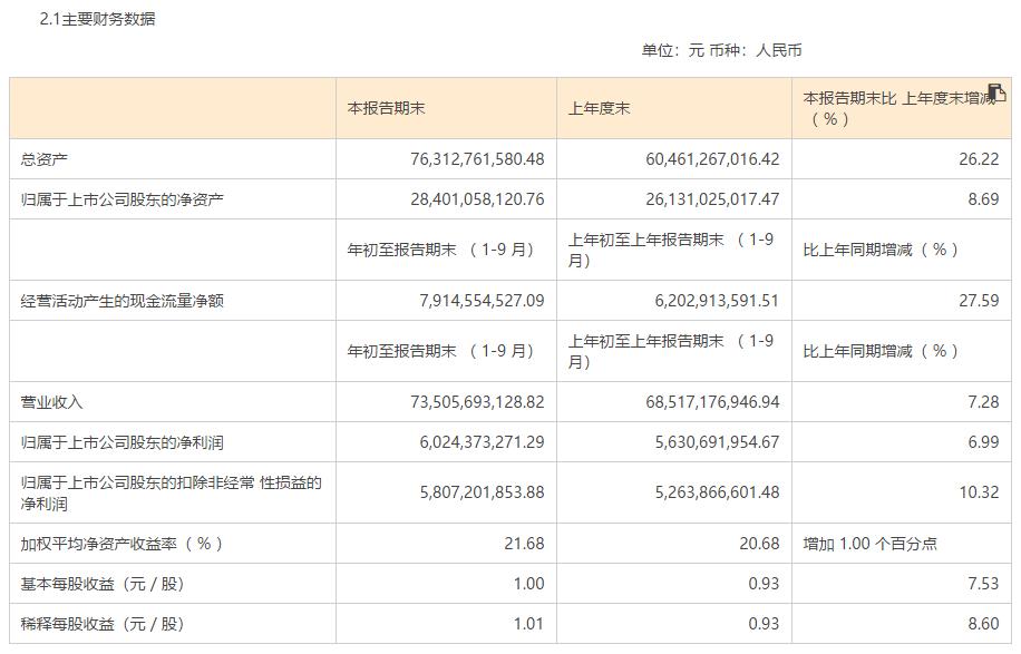 """""""奶中茅台""""伊利财报:前三季利润60亿,现金流增27%"""