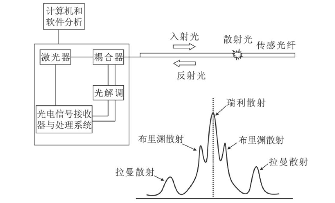 海上风电场海底高压电缆的故障监测方法