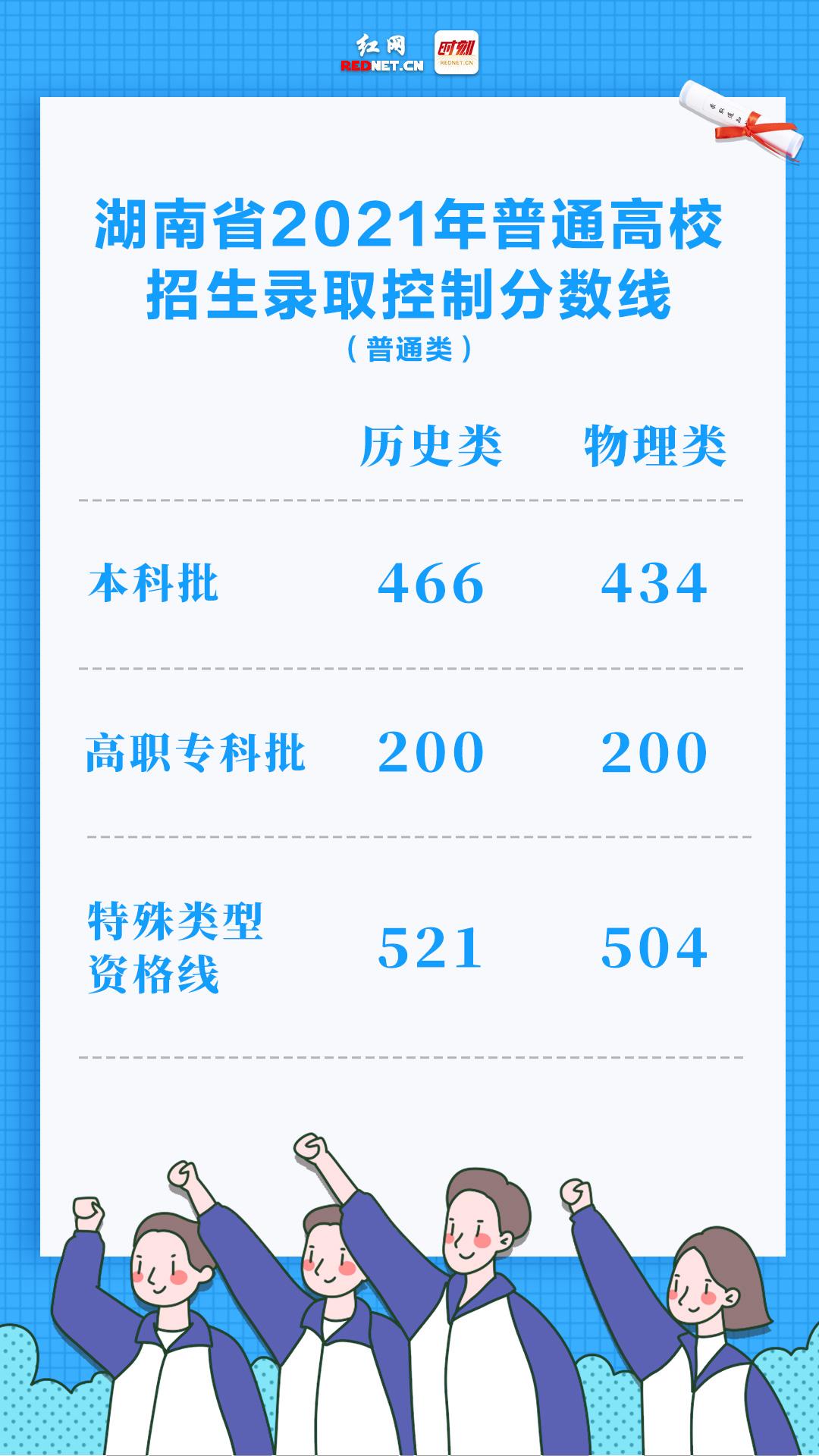 权威发布!湖南省2021年高考分数线出炉