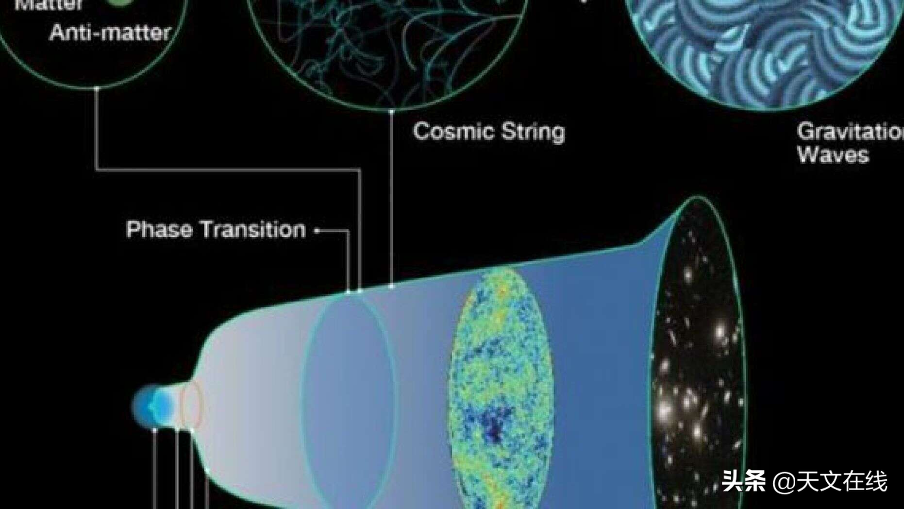 时空涟漪或可解开宇宙存在之谜