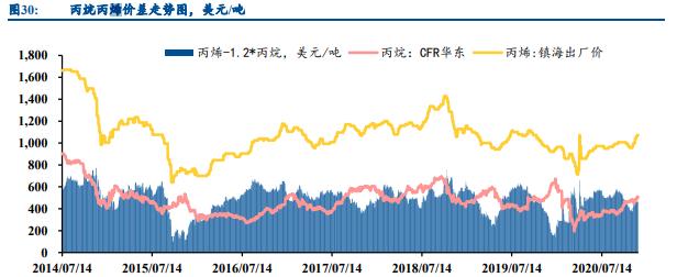 石油石化行业专题报告:关注油服、烯烃及长丝投资机会