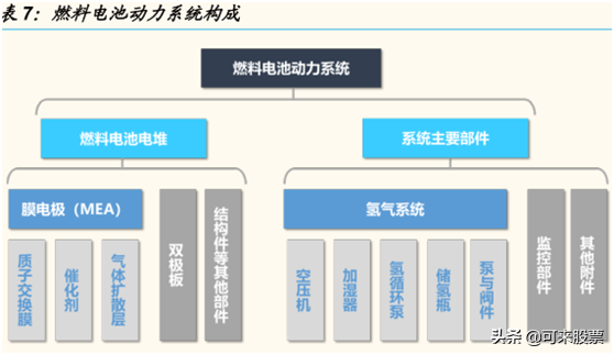 亿华通VS美锦能源VS雄韬股份,谁是下一个宁德时代?