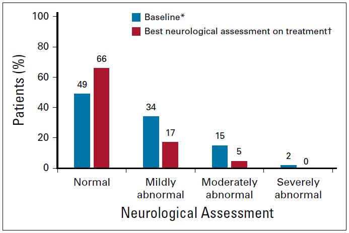 BLOOM 研究:奥希替尼临床有获益,安全可耐受!