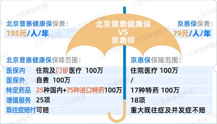 """重要提醒!上車""""北京普惠健康?!钡呐笥岩欢ㄒ⒁狻? width="""