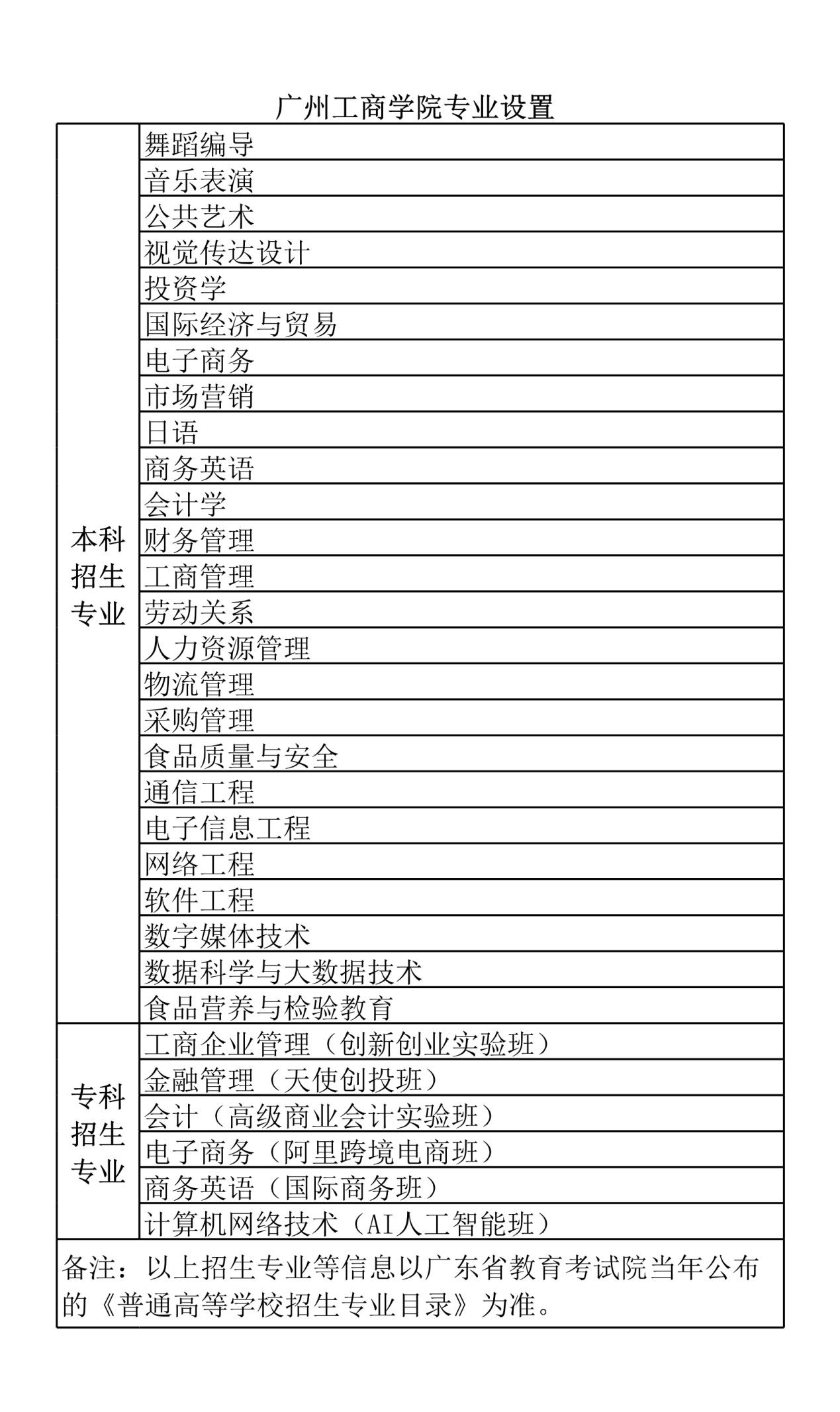 广州工商学院-努力建设成为高水平应用型大学