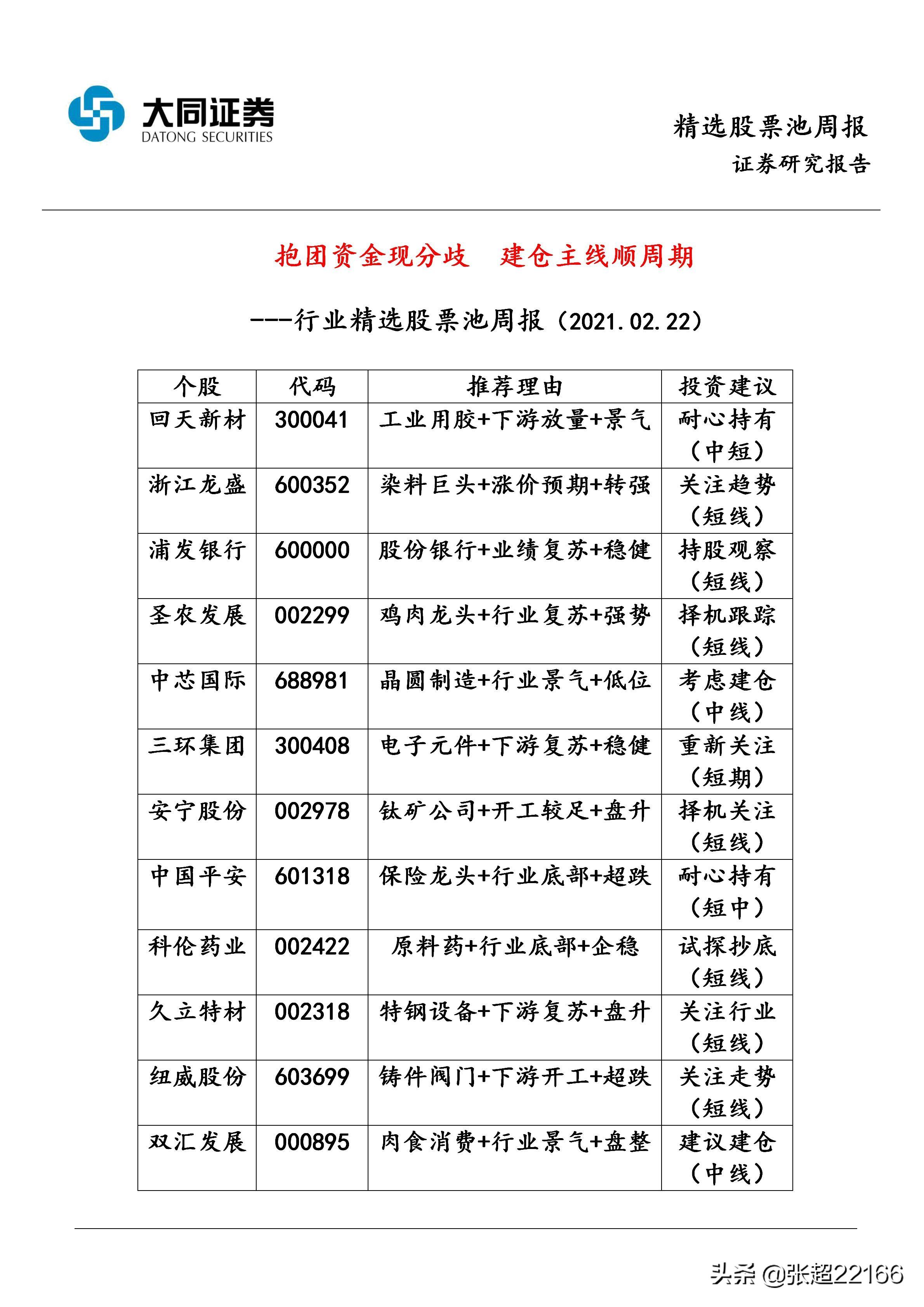 2021-02-22选定的股票池