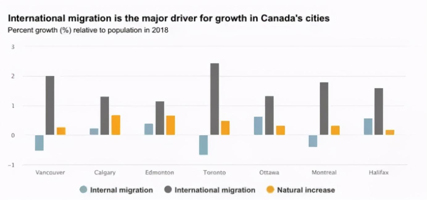 加拿大未来八成人口增长全靠新移民!过半民众支持每月收入补贴