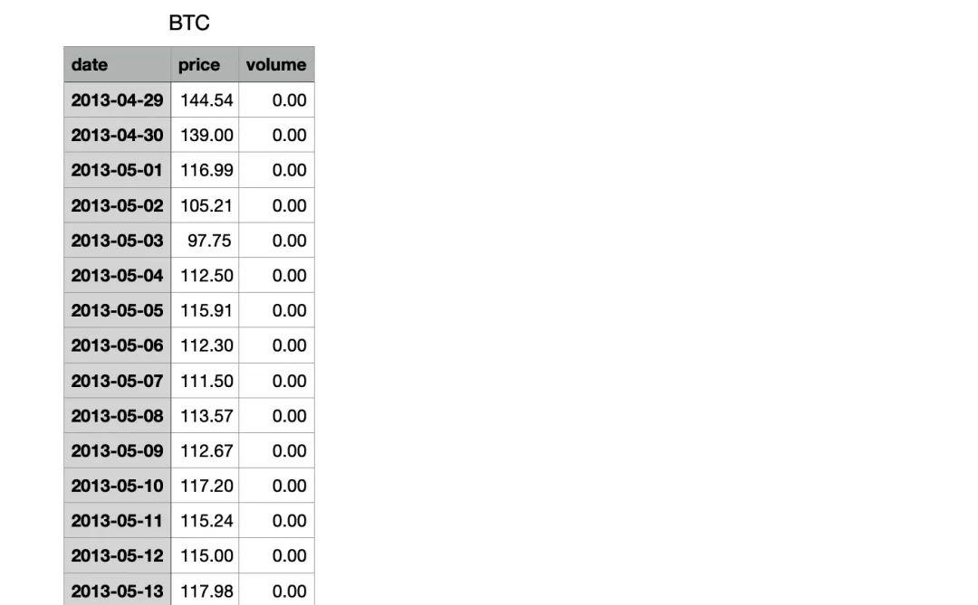 比特币一年翻6倍?用Python动态可视化比特币价格变动趋势