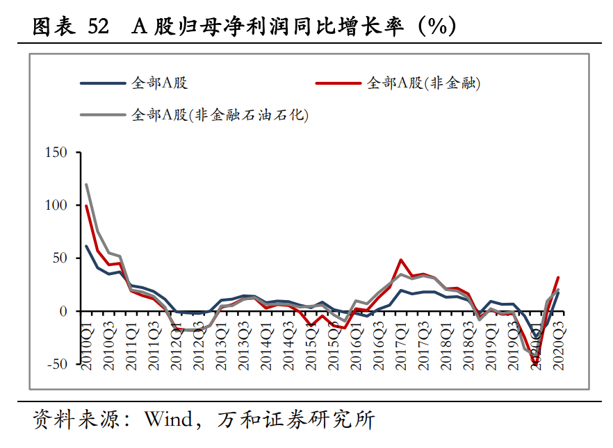 A股2021年宏观分析与投资策略:新起点,待风来