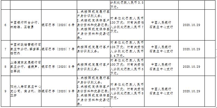 央行再开批量罚单,中国银行、邮储银行、浦发银行等机构合计被罚1366万元