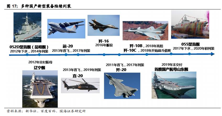 """军工行业年度策略:从五条主线把握""""十四五""""军工行业高景气度"""