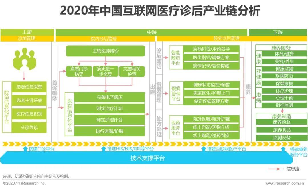 2020年中国互联网医疗诊后行业白皮书