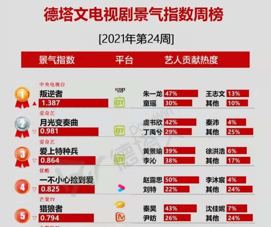 《叛逆者》收视蝉联第一,5大配角太抢戏,朱一龙和童瑶也压不住