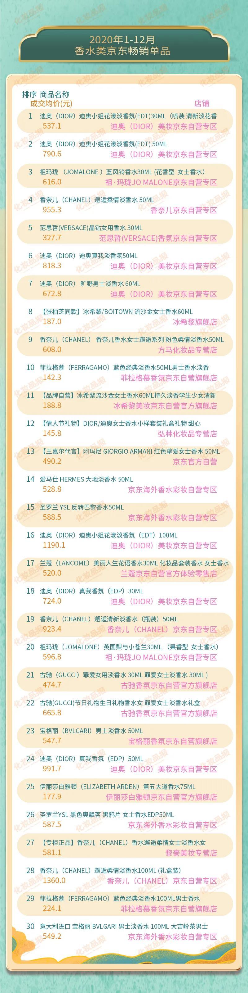 数据新闻丨2020香水TOP20出炉,仅一个中国品牌上榜