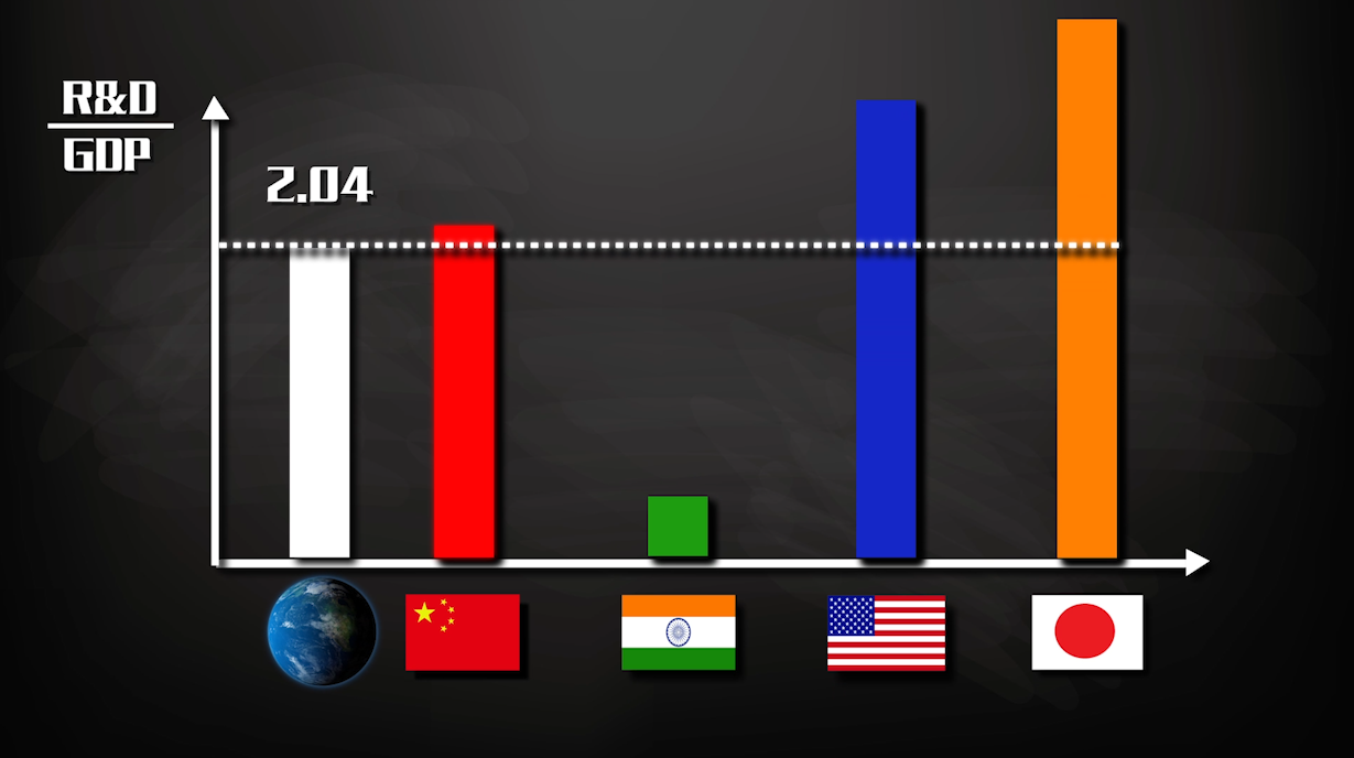 我们离发达国家有多远?