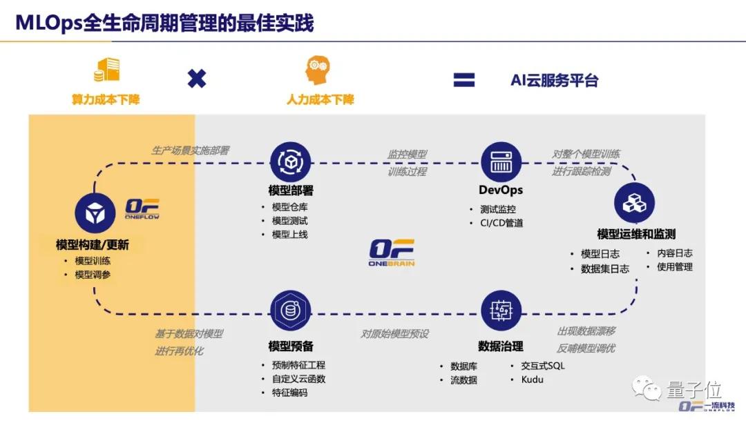 一流科技CEO袁进辉:人工智能产业化困局和机遇 | 量子位·视点分享