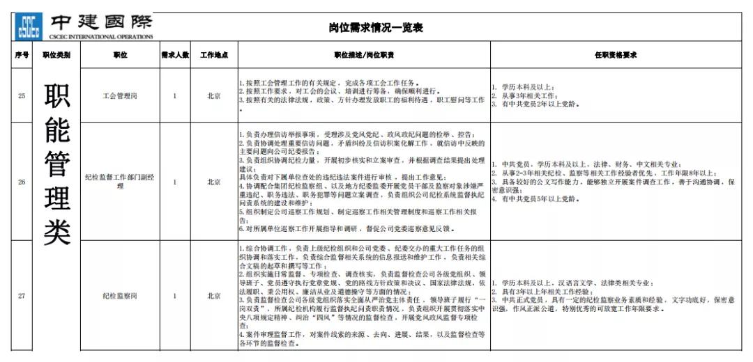 招聘丨上市公司中国建筑国际工程公司职能管理类、市场管理类招聘