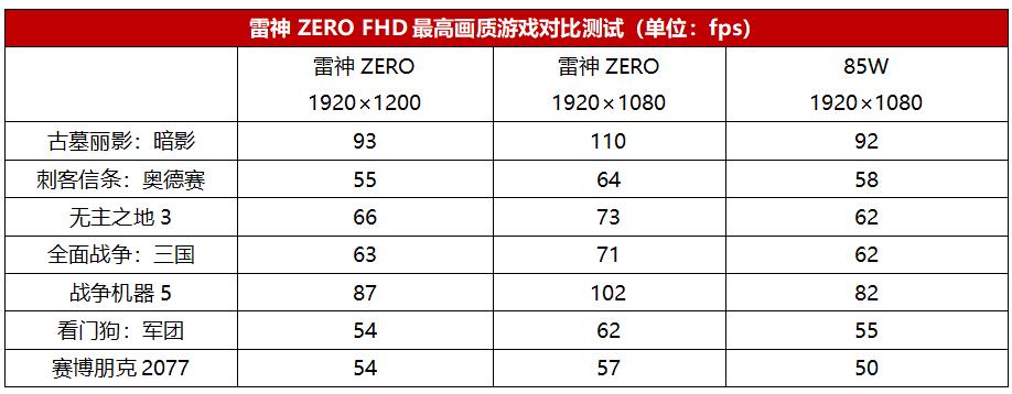 释放8核ZEN3锐龙狂野性能,这款雷神ZERO 游戏本超给力